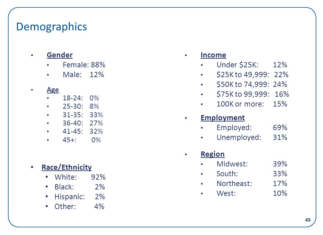 Demographics Gender Female: 88% Male: 12% Income Under $25K: 12%