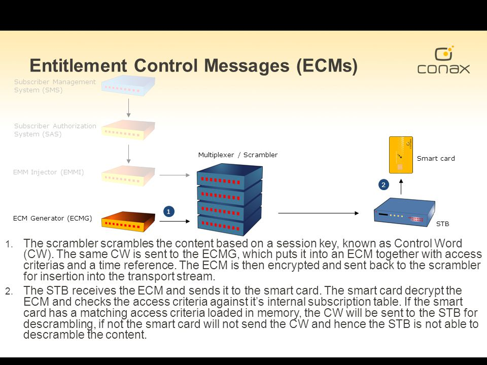 Entitlement Control Messages (ECMs)