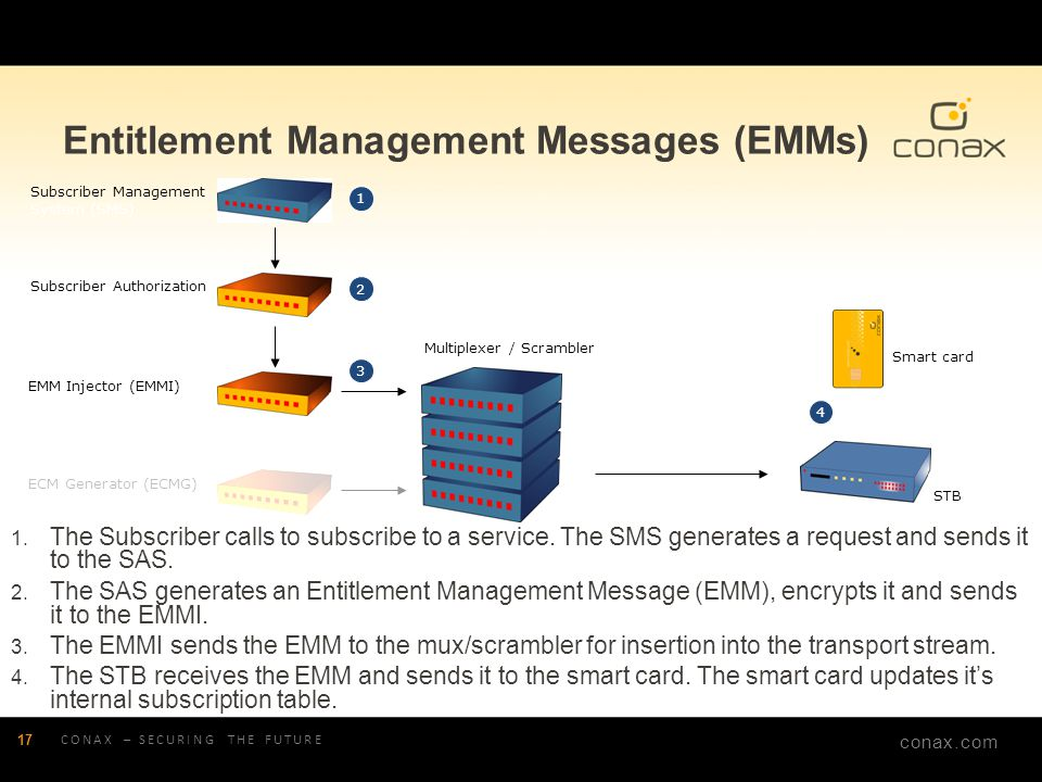 Entitlement Management Messages (EMMs)