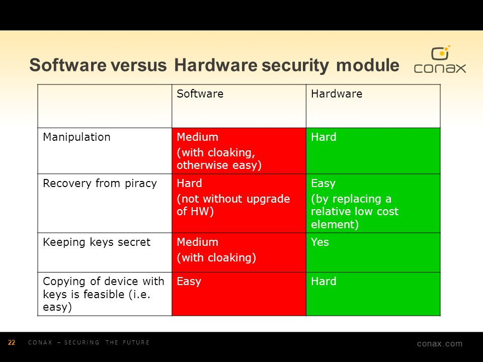 Software versus Hardware security module