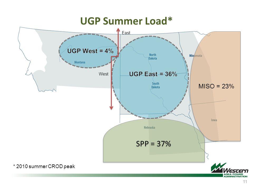 UGP Summer Load* SPP = 37% UGP West = 4% UGP East = 36% MISO = 23%