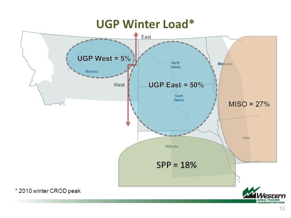 UGP Winter Load* SPP = 18% UGP West = 5% UGP East = 50% MISO = 27%