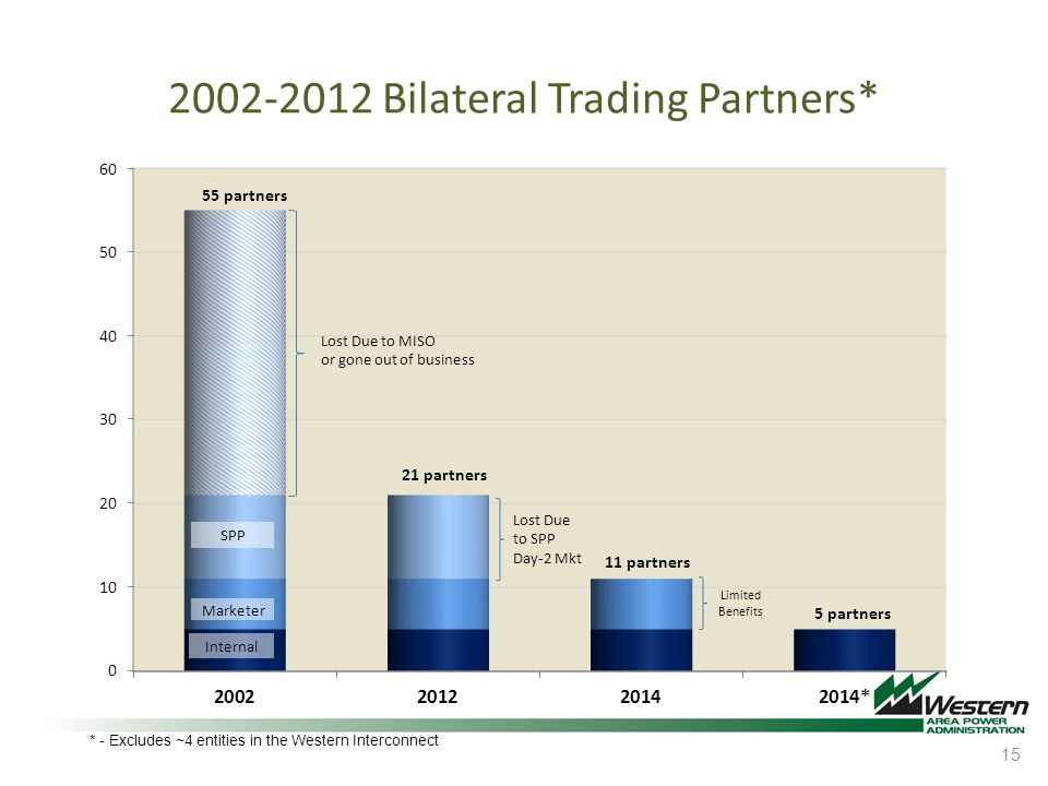 2002-2012 Bilateral Trading Partners*