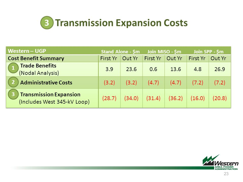 Transmission Expansion Costs