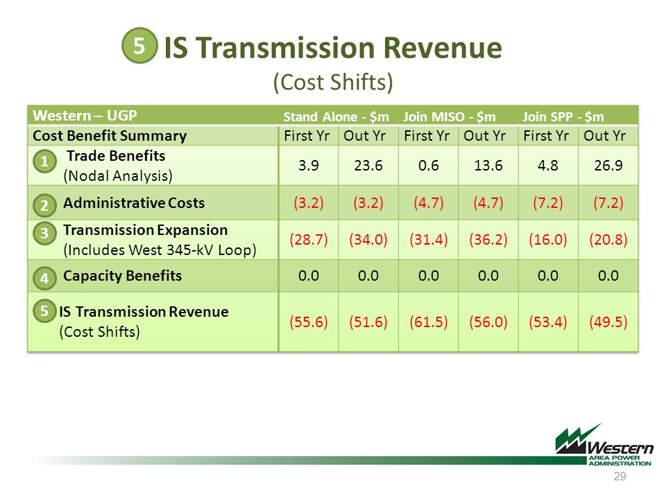 IS Transmission Revenue (Cost Shifts)