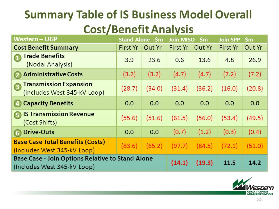 Summary Table of IS Business Model Overall Cost/Benefit Analysis