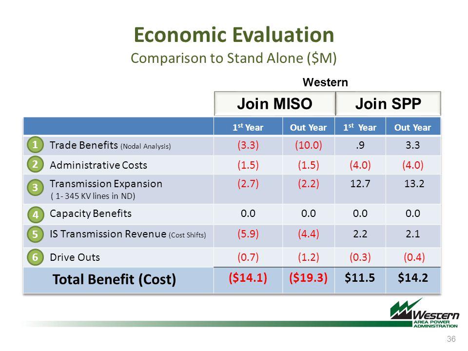 Economic Evaluation Comparison to Stand Alone ($M)