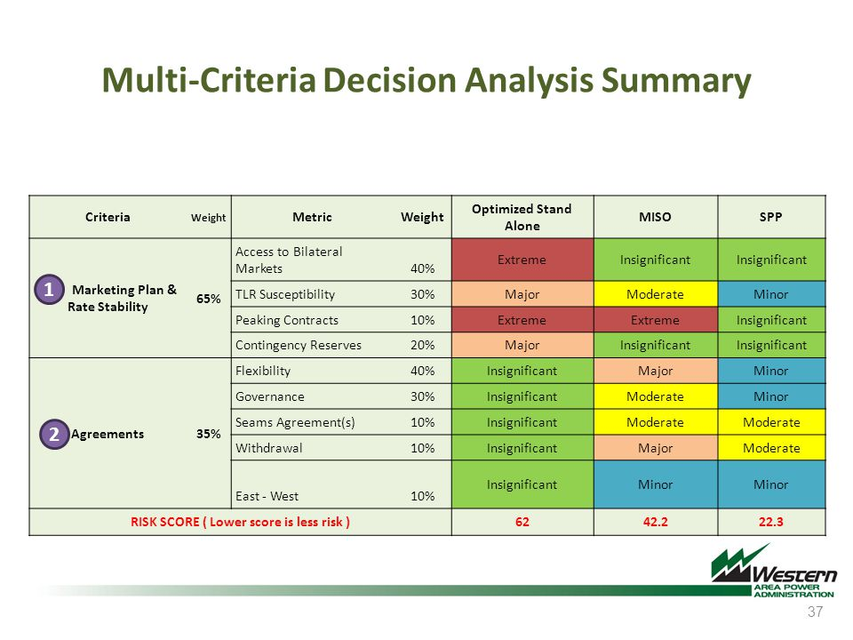 Multi-Criteria Decision Analysis Summary