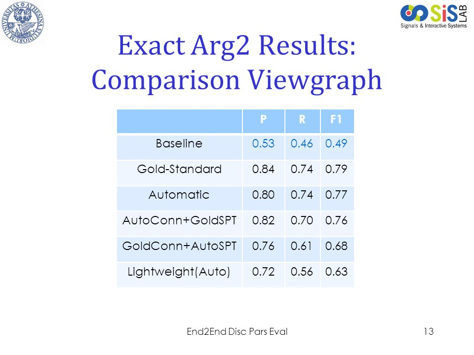 Exact Arg2 Results: Comparison Viewgraph