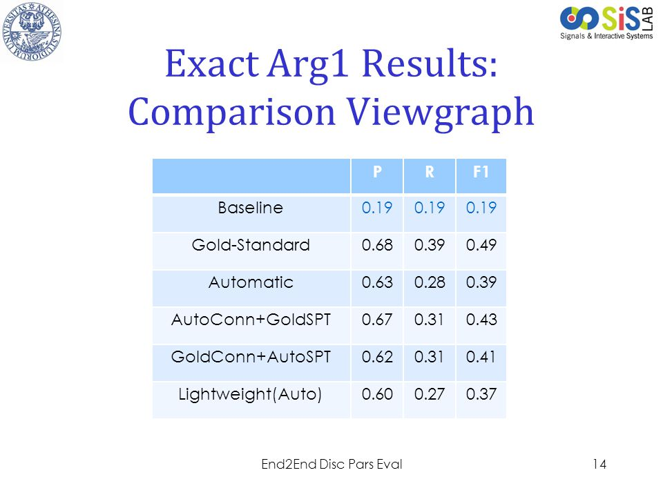 Exact Arg1 Results: Comparison Viewgraph