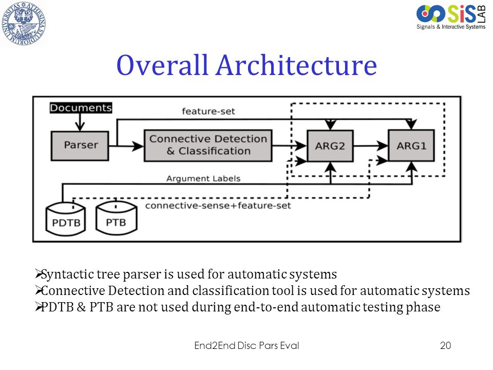 Overall Architecture Syntactic tree parser is used for automatic systems. Connective Detection and classification tool is used for automatic systems.