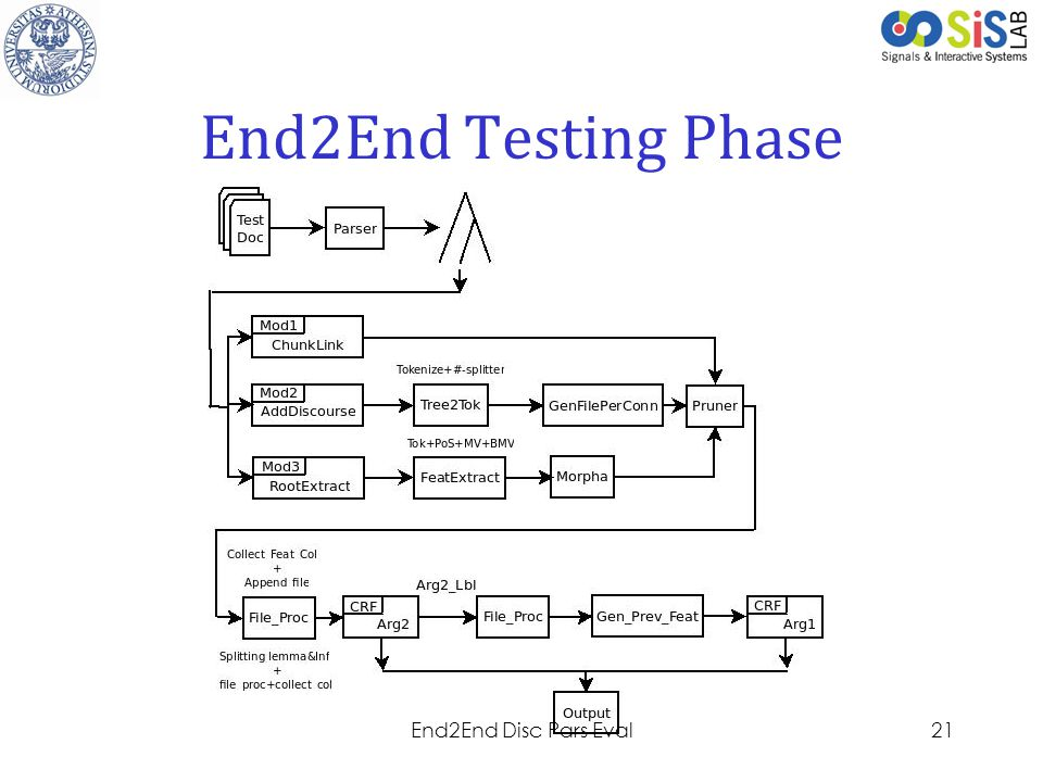 End2End Testing Phase End2End Disc Pars Eval
