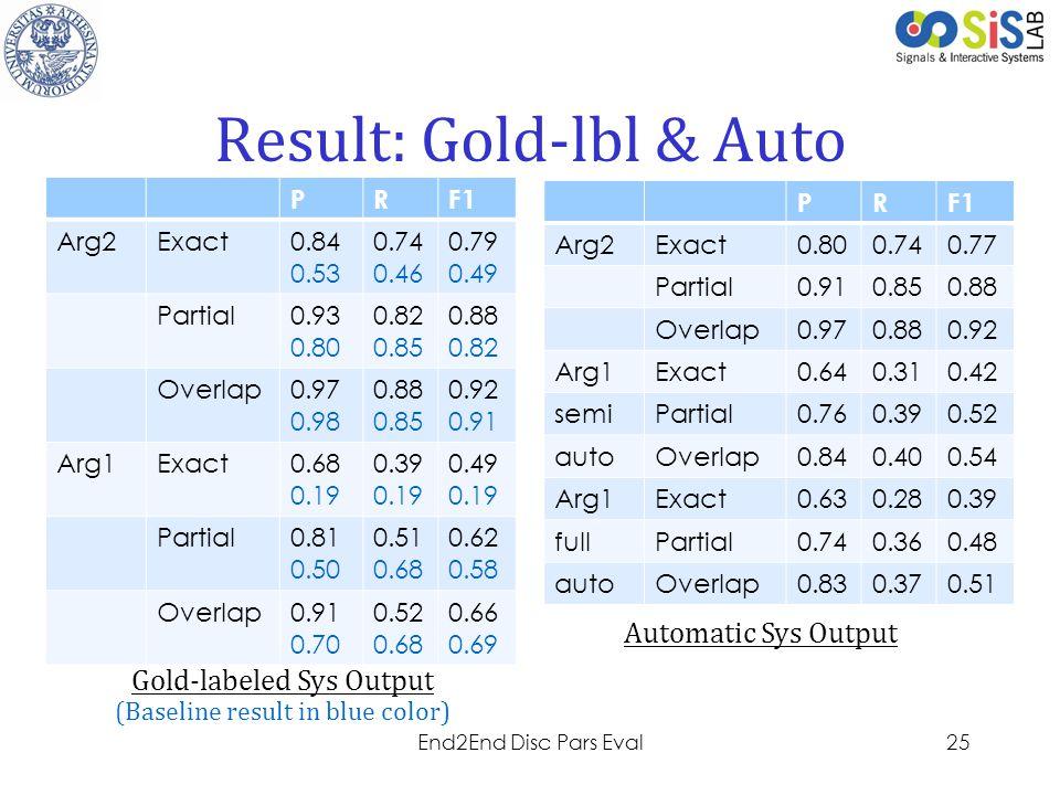 Result: Gold-lbl & Auto