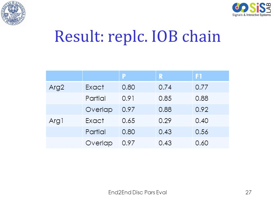 Result: replc. IOB chain