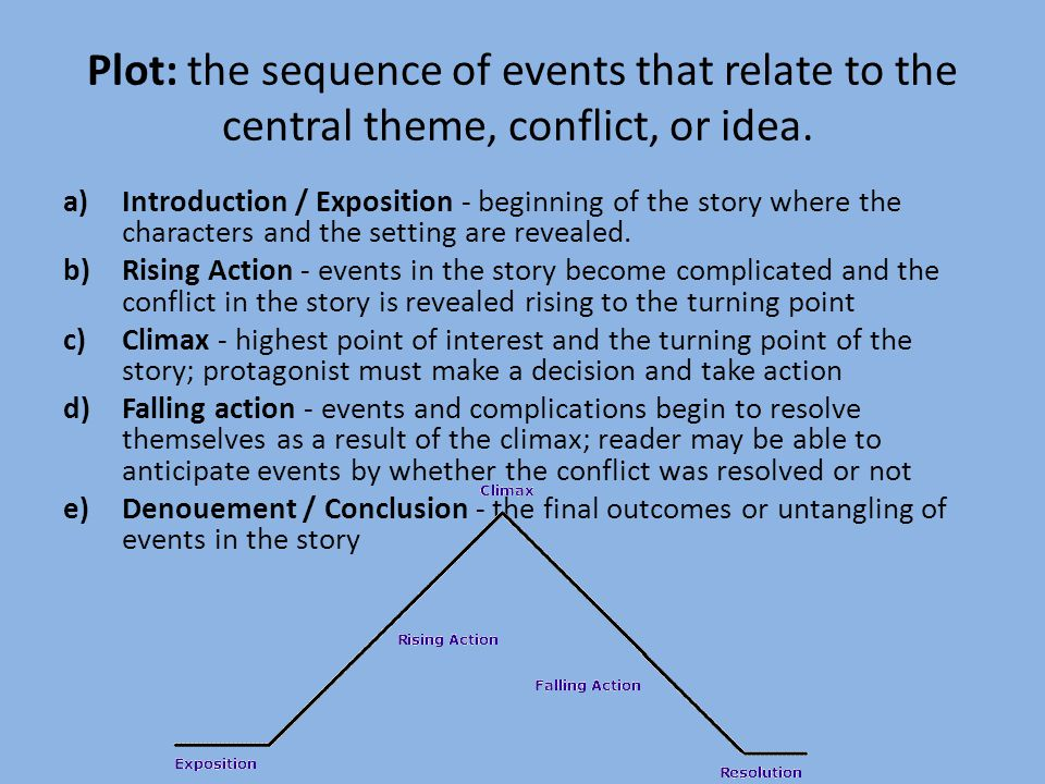 Plot: the sequence of events that relate to the central theme, conflict, or idea.