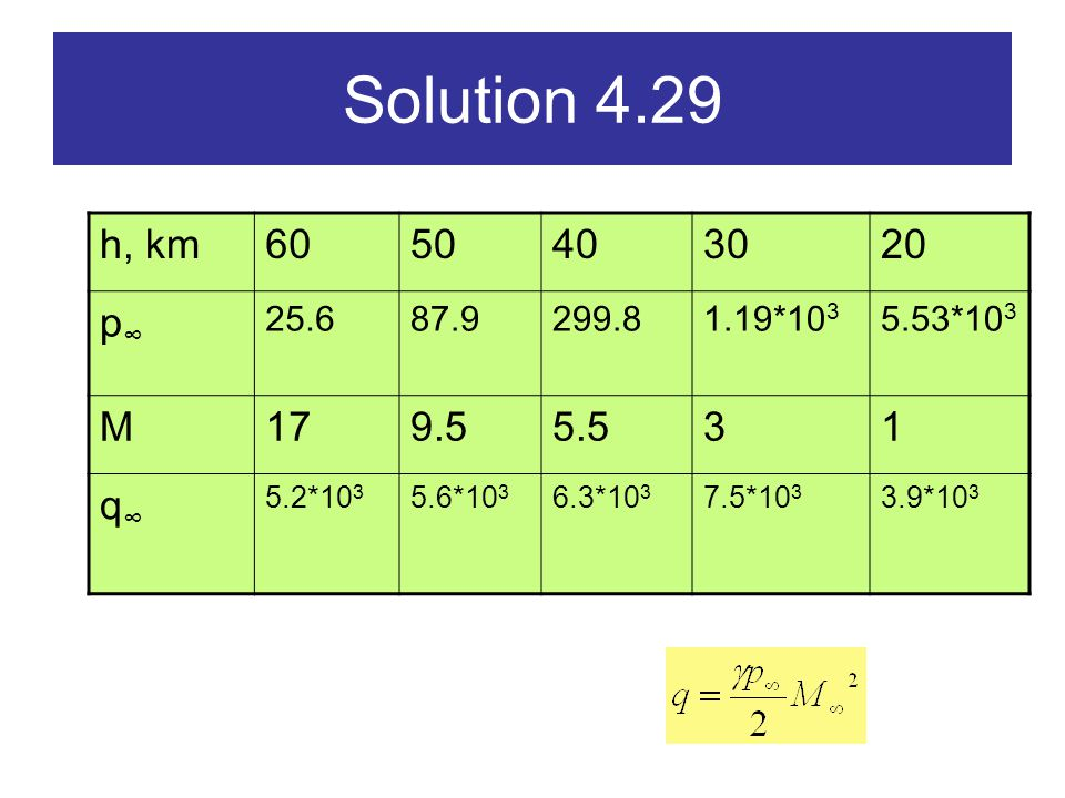 Solution 4.29 h, km. 60. 50. 40. 30. 20. p∞ 25.6. 87.9. 299.8. 1.19*103. 5.53*103. M. 17.