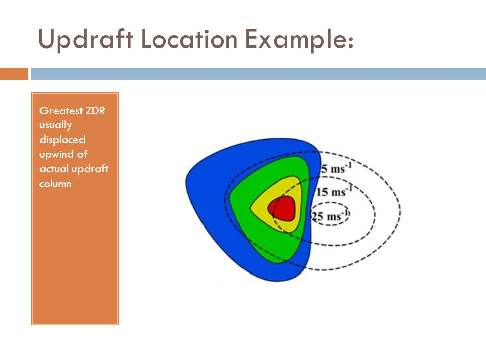 Updraft Location Example: