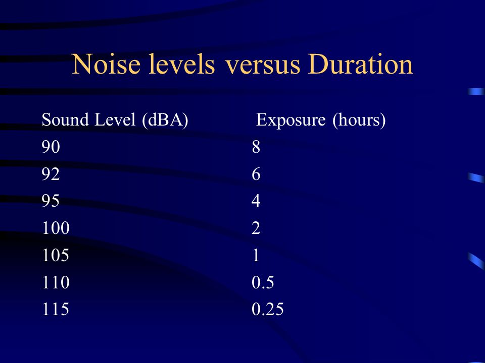 Noise levels versus Duration