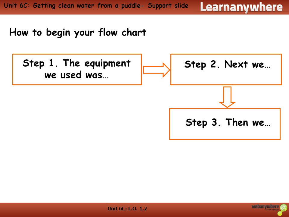 Unit 6C: Getting clean water from a puddle- Support slide
