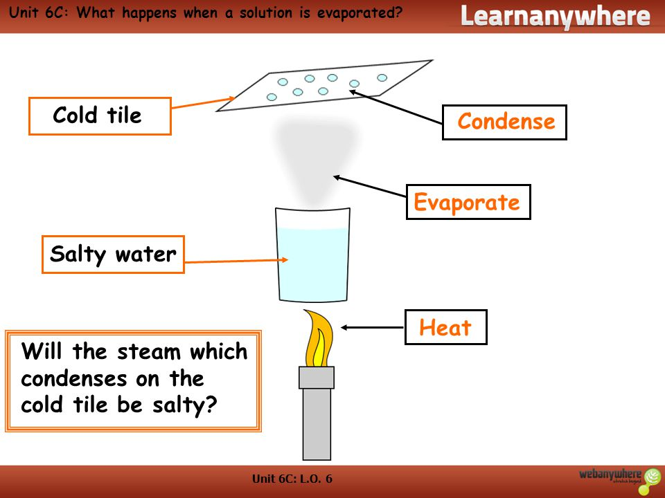 Unit 6C: What happens when a solution is evaporated