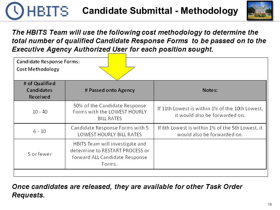 Candidate Submittal - Methodology
