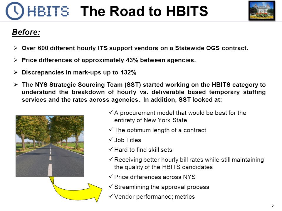 The Road to HBITS After: