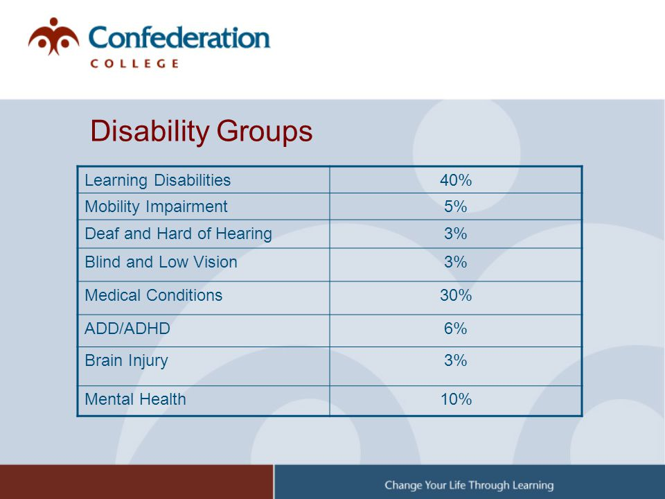 Disability Groups Learning Disabilities 40% Mobility Impairment 5%