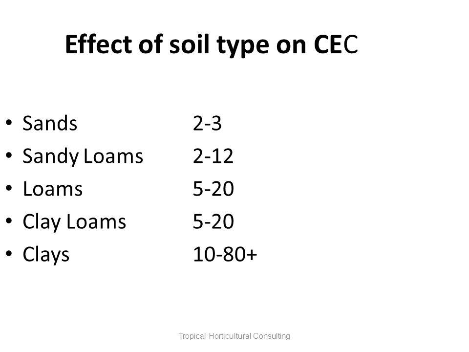 Effect of soil type on CEC