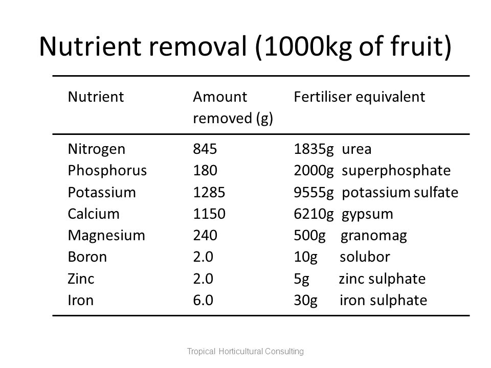 Nutrient removal (1000kg of fruit)