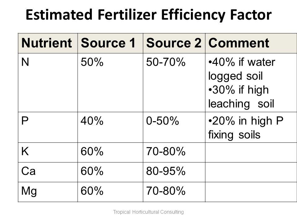 Estimated Fertilizer Efficiency Factor