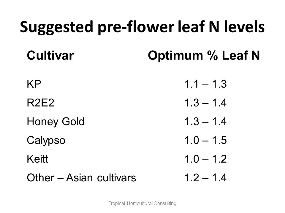 Suggested pre-flower leaf N levels