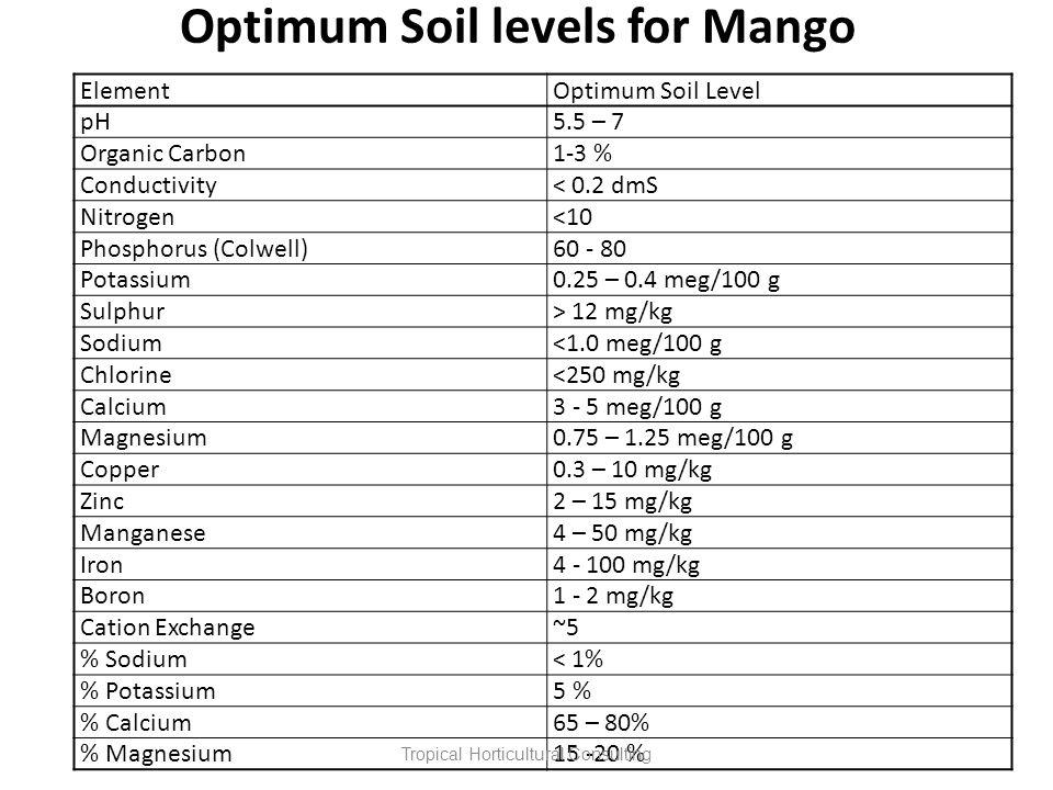 Optimum Soil levels for Mango