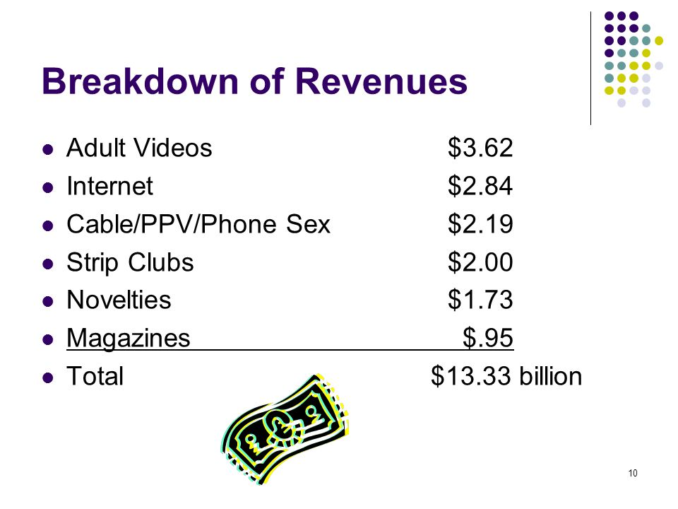 Breakdown of Revenues Adult Videos $3.62 Internet $2.84