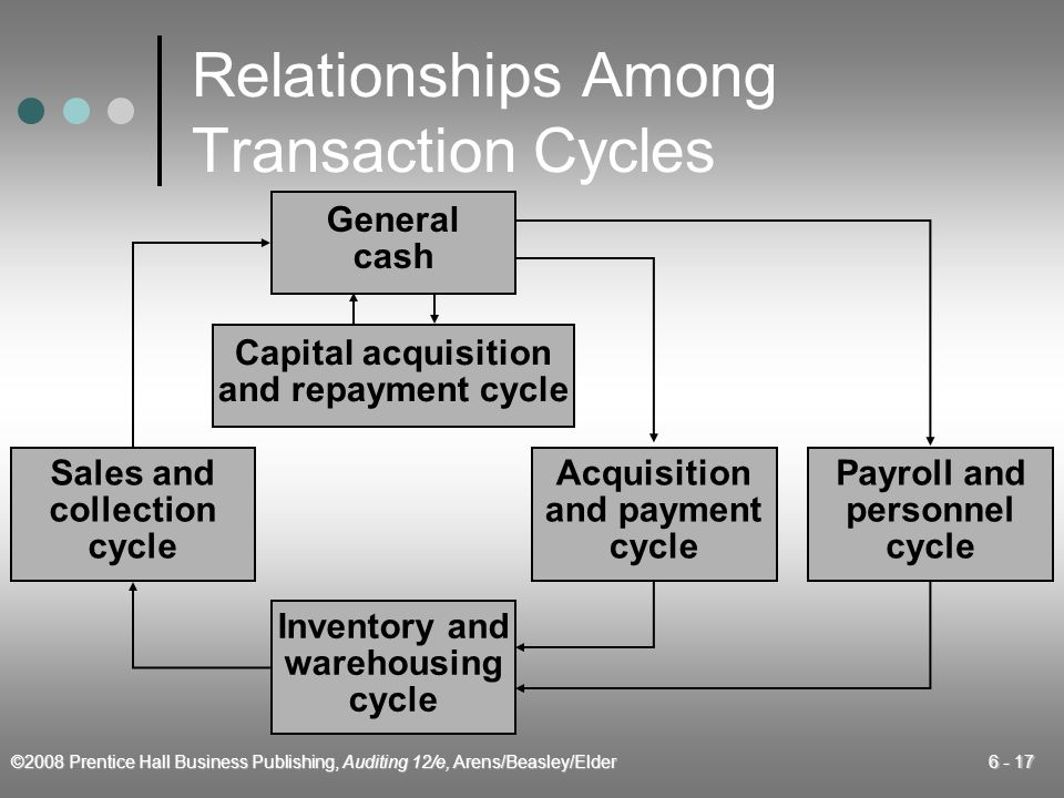 Relationships Among Transaction Cycles