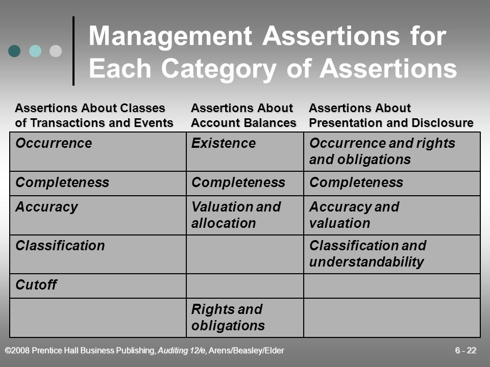 Management Assertions for Each Category of Assertions
