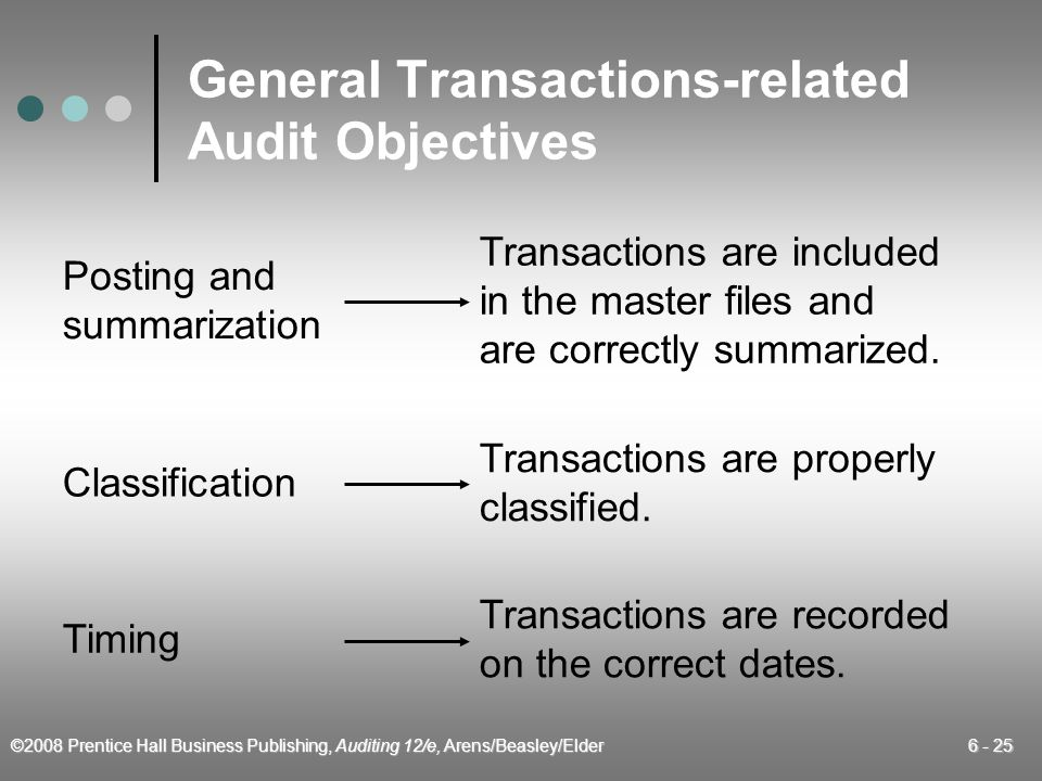General Transactions-related Audit Objectives