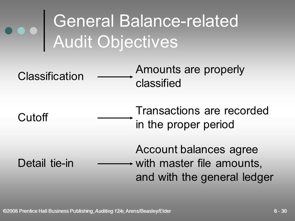 General Balance-related Audit Objectives