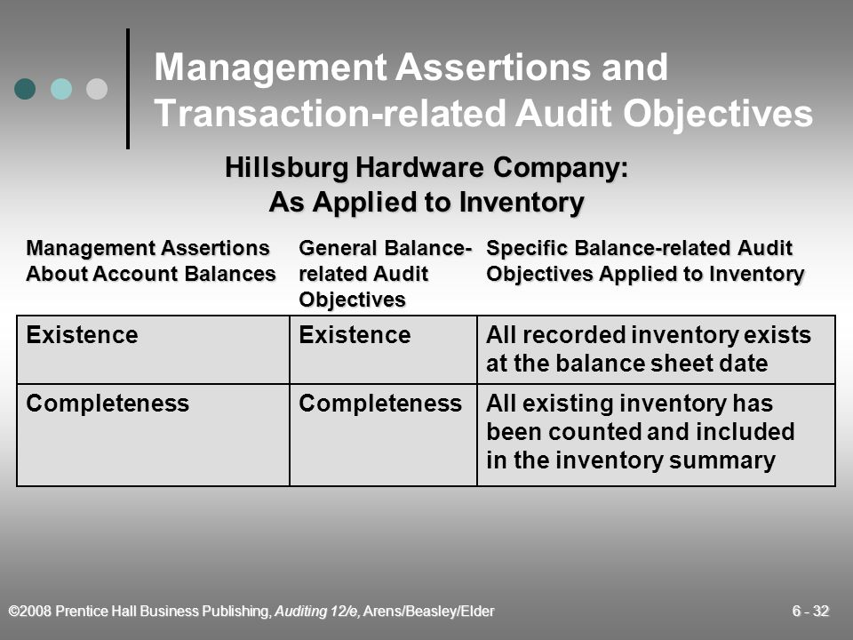 Management Assertions and Transaction-related Audit Objectives