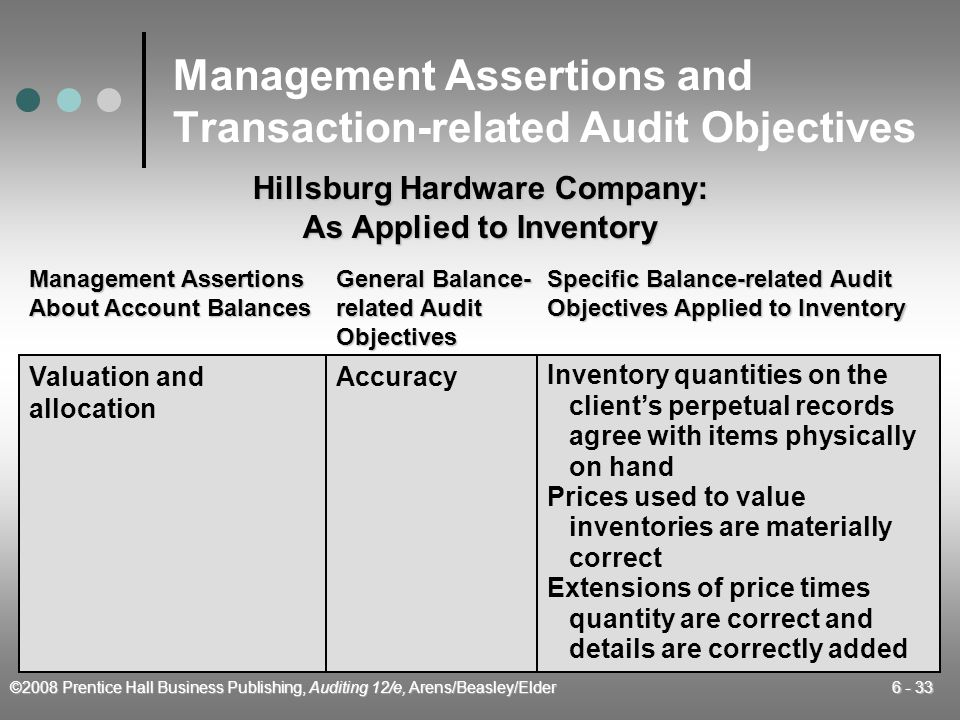 objectives in the audit of inventories View 12-29 m from business bus law at csu sacramento 1229 multiple choice questions a which of the following is least likely to be among the auditors objectives in the audit of inventories and.
