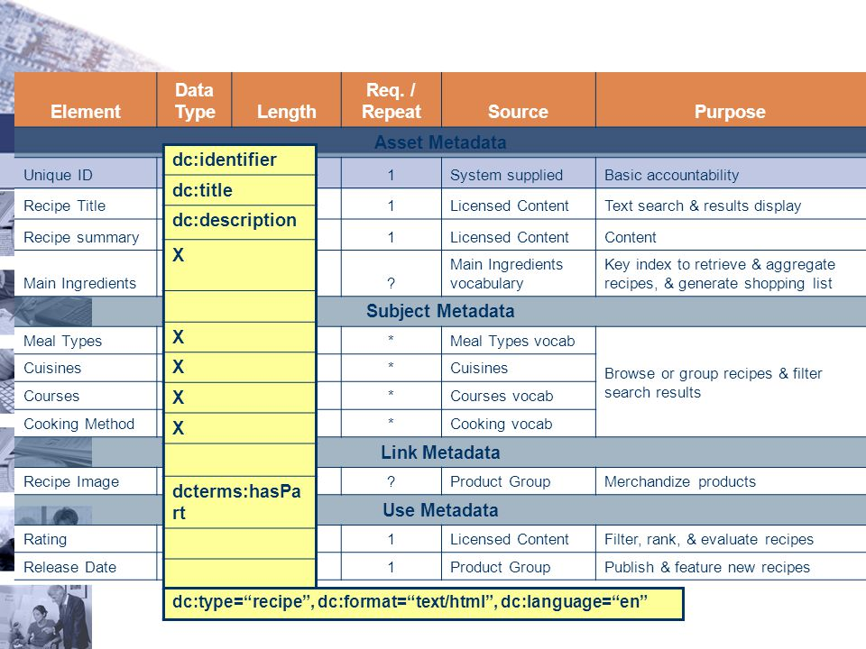 Element Data Type Length Req. / Repeat Source Purpose Asset Metadata