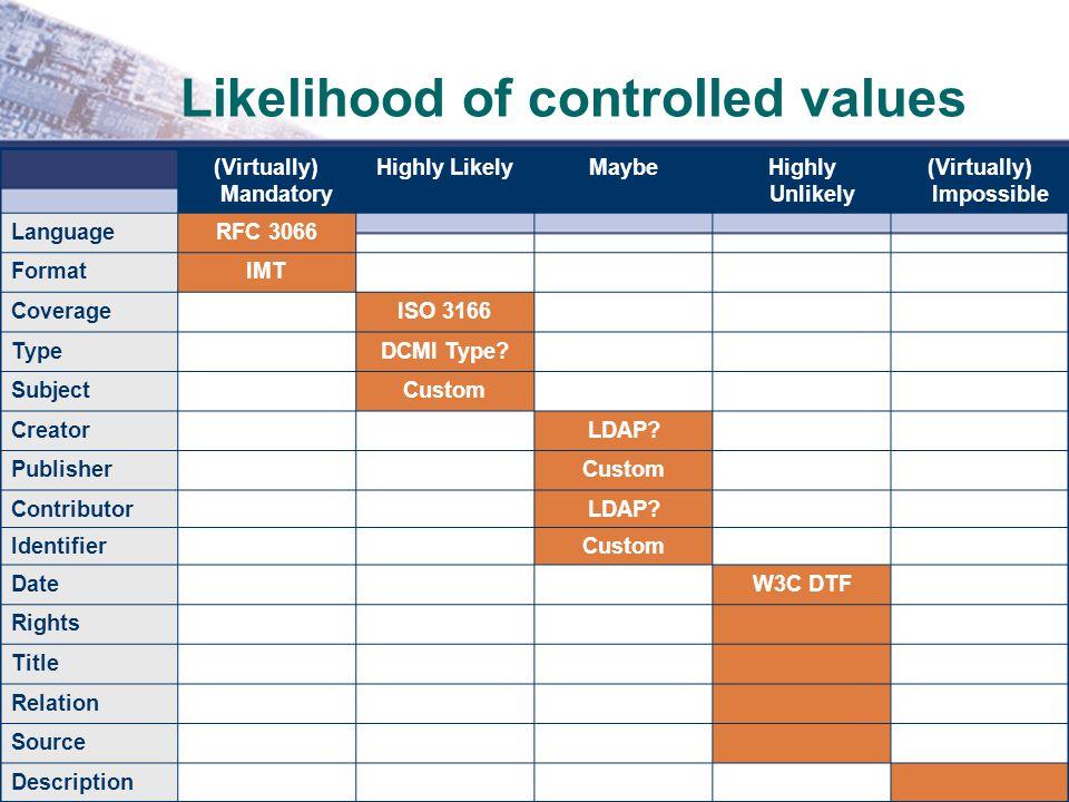 Likelihood of controlled values