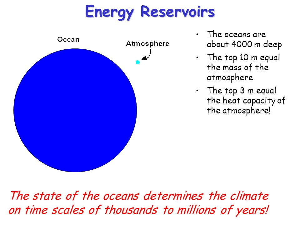 Energy Reservoirs The oceans are about 4000 m deep. The top 10 m equal the mass of the atmosphere.