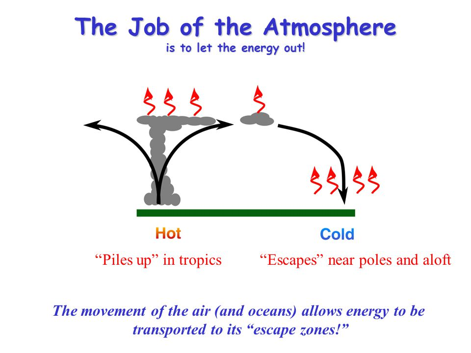 The Job of the Atmosphere is to let the energy out!