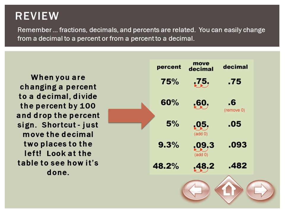 ReView Remember … fractions, decimals, and percents are related. You can easily change. from a decimal to a percent or from a percent to a decimal.