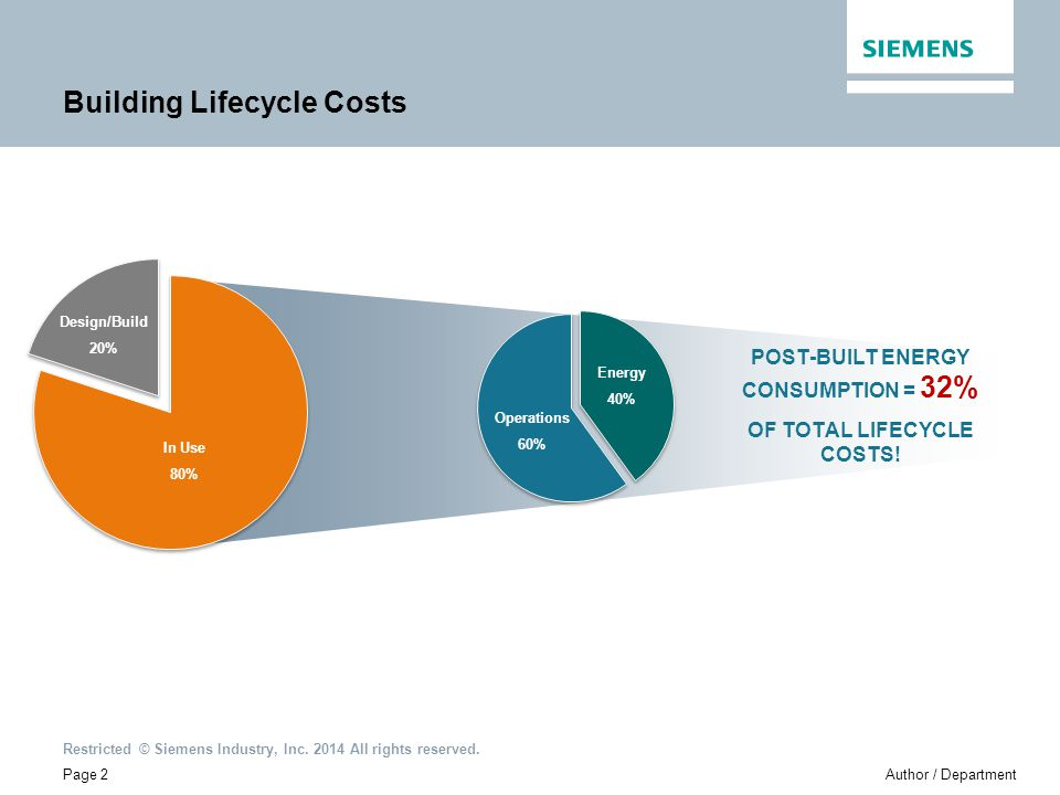 Building Lifecycle Costs