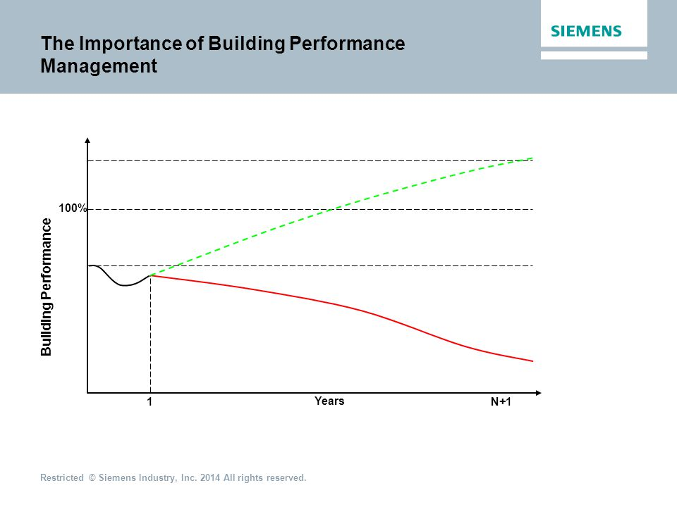 The Importance of Building Performance Management