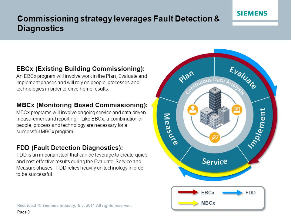 Commissioning strategy leverages Fault Detection & Diagnostics