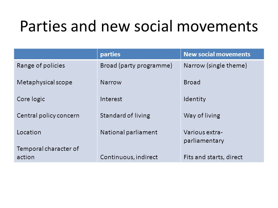 Parties and new social movements
