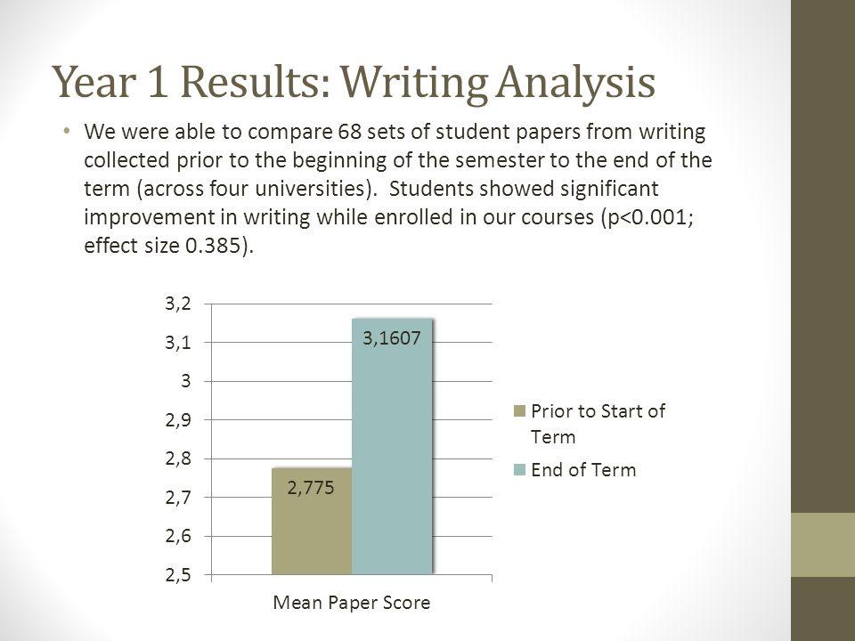 Year 1 Results: Writing Analysis