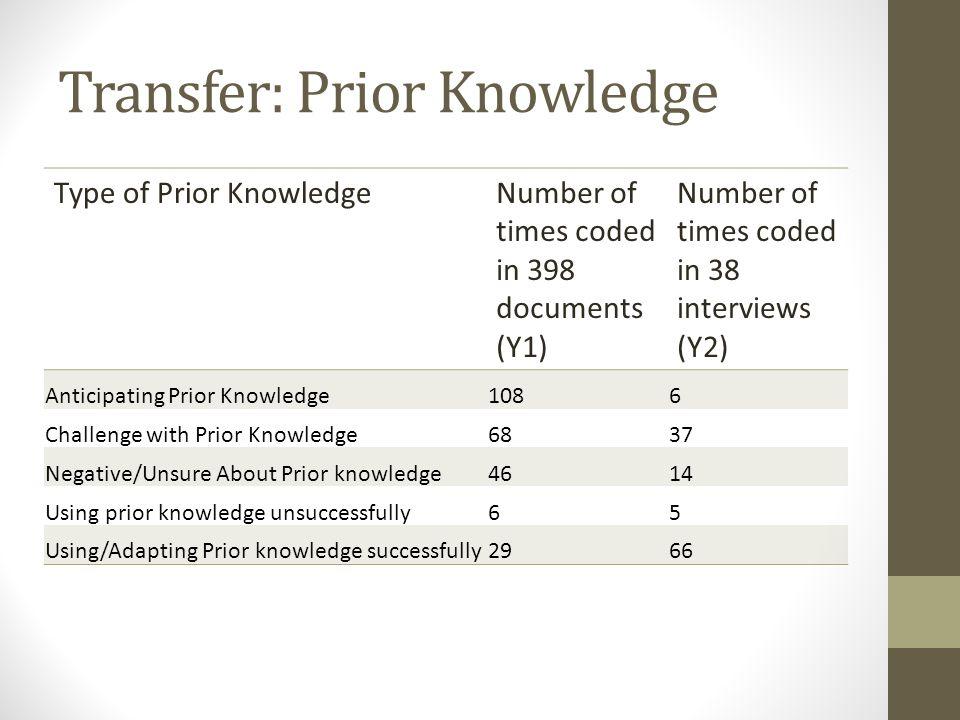 Transfer: Prior Knowledge